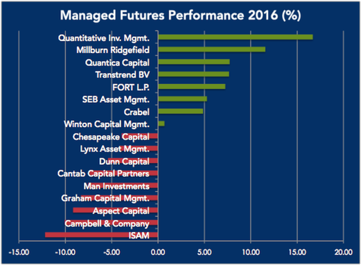 Managed Futures Up in December, Down in 2016