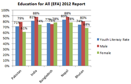 Youth Literacy Rate EFA 2012.png