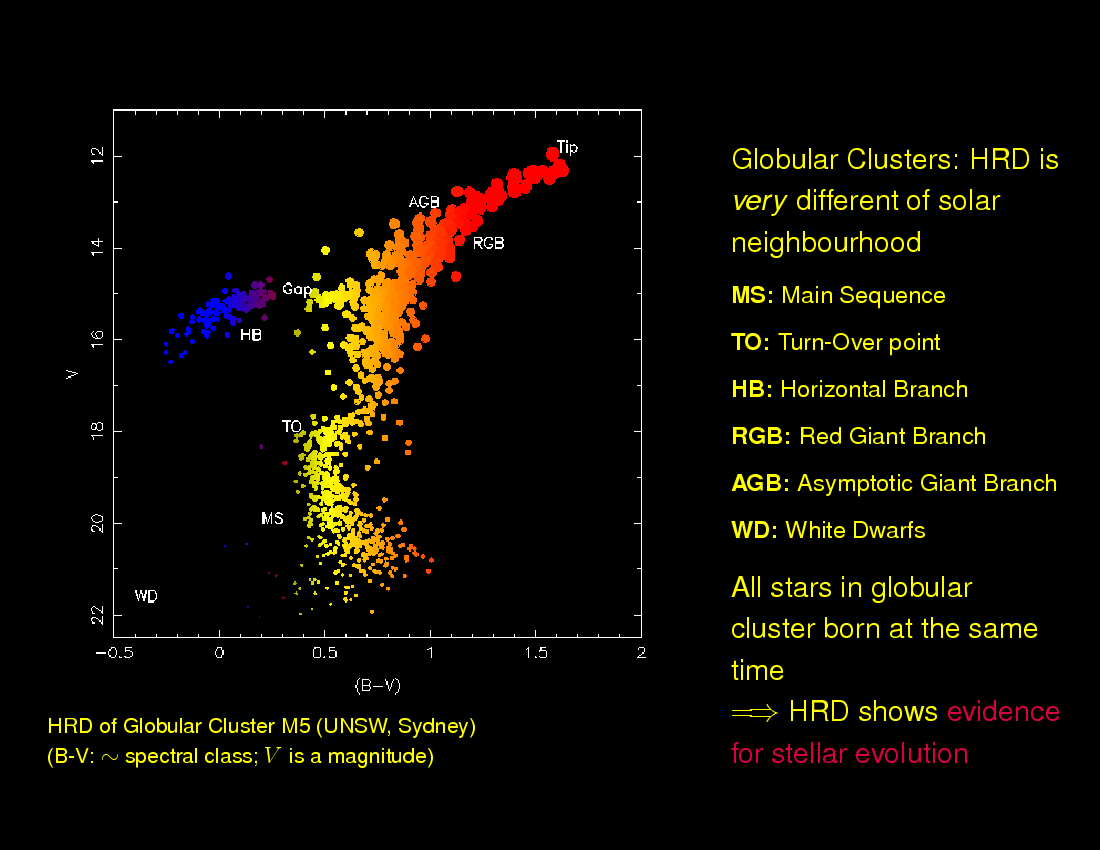 PX144 Introduction to Astronomy: Stars : Hertzsprung ...