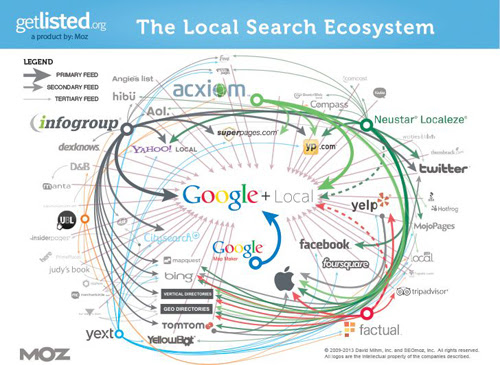 15 Great Citation Resources for Local Search