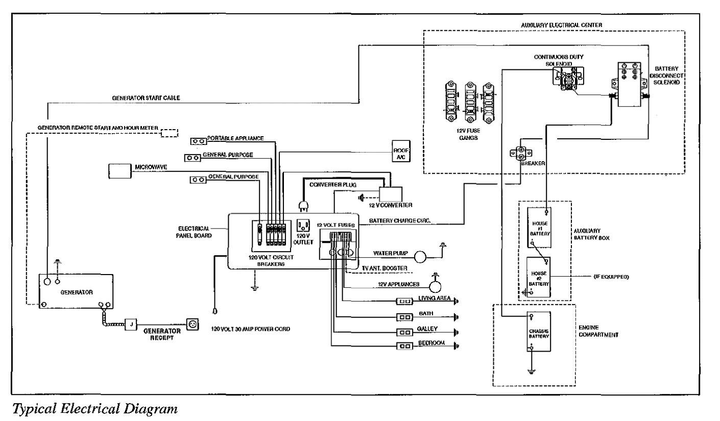 1995 Fleetwood Southwind Rv Wiring Diagram Danfoss Room Thermostat Wiring Diagram Maxoncb Ab12 Jeanjaures37 Fr
