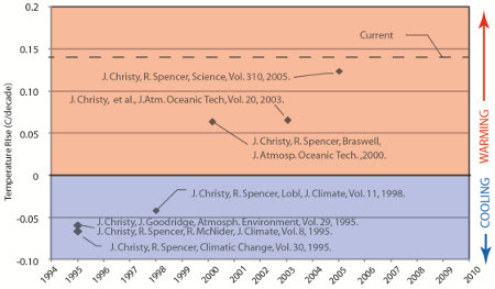 Evolution of lower tropospheric temperature trends from satellite observations.