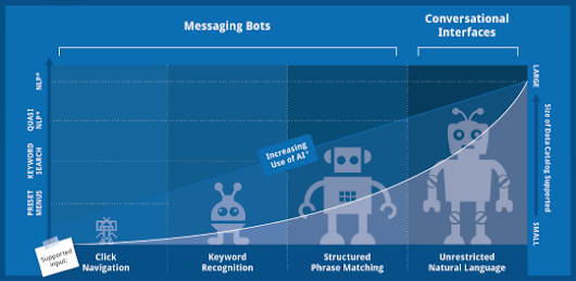 Messaging Interfaces Demystified - expectlabs