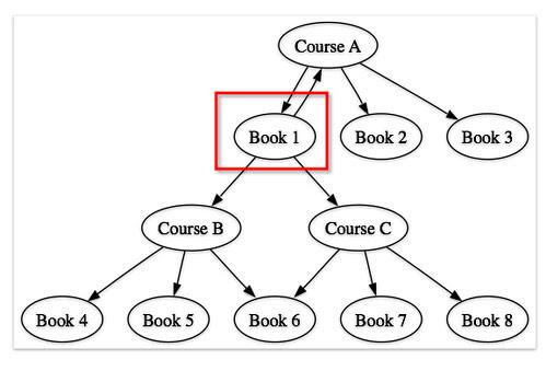 Mosaic: Book to books