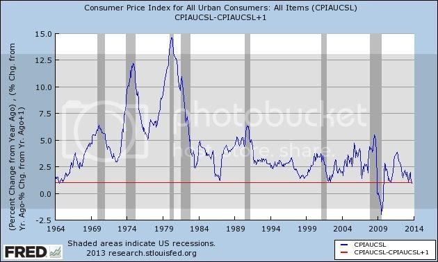 The Bonddad Blog: Lowest inflation in 50 years (ex-great ...