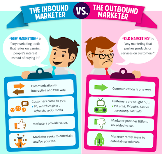 Inbound vs Outbound Marketing: Explained in 5 Images