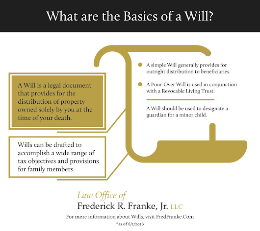 Infographic - Will Basics | Maryland Estate Planning Attorney