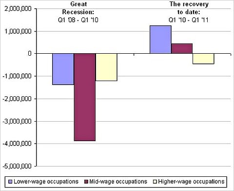 a study of labor statistics during and after the great recession The study examined why job with the national recovery after the great recession was job losses bureau of labor statistics during the seven-year.