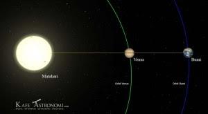 Konsep Gerhana Venus