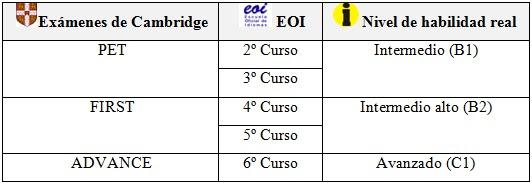 Comparación entre los exámenes de Cambridge y la EOI