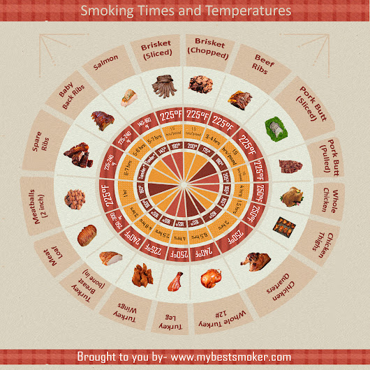 Smoking Times and Temperature - Infographics