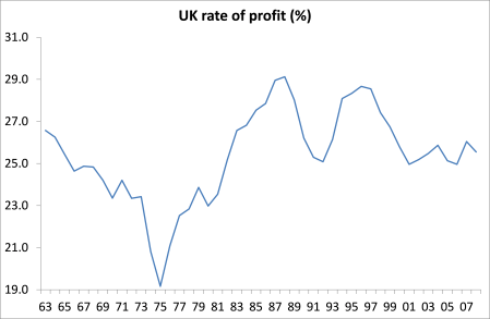 UK rate of profit