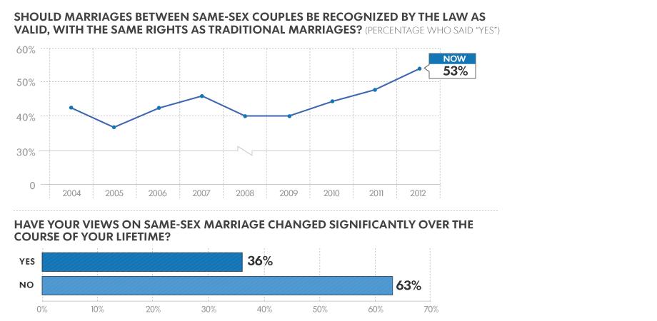 Gay poll USA