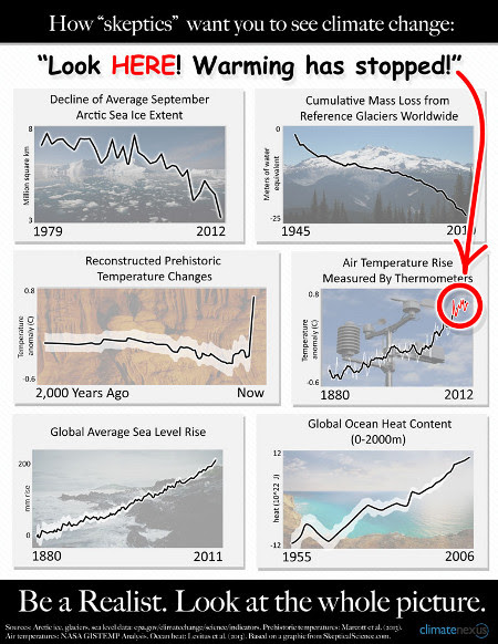 Skeptic view of global warming, ignoring warming oceans, melting ice, etc.