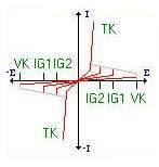 Đường cong đặc trưng của Triage