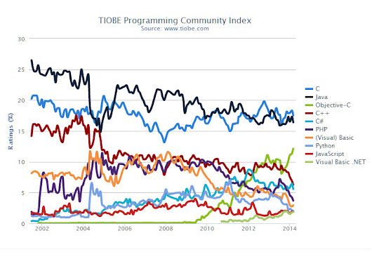 Programming Langurage Index for March 2014