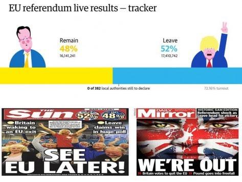 Βρετανία – Δημοψήφισμα LIVE: Τελικό αποτέλεσμα! BREXIT 51,9% - REMAIN 48,1% - Η Βρετανία μετά από 43 χρόνια εγκαταλείπει την ΕΕ