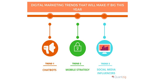 Top 4 Digital Marketing Trends That Will Dominate 2018 | Quantzig | Business Wire
