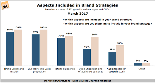Which Components Are Essential to Marketers Brand Strategies?