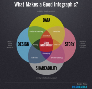 what makes a good infographic