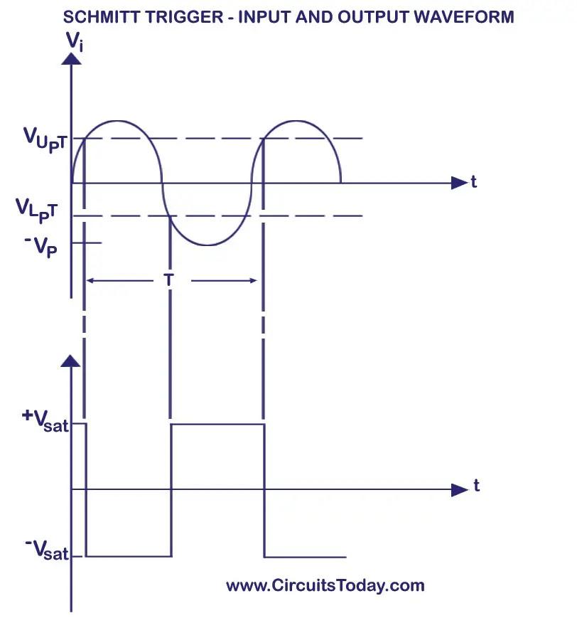 Schmitt Trigger Input and Output Waveform