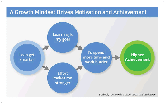 The Growth Mindset - What is Growth Mindset - Mindset Works
