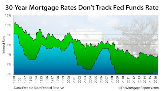 How Mortgage Rates Connect To The Fed Funds Rate