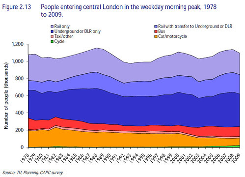 Modes of transport into central London