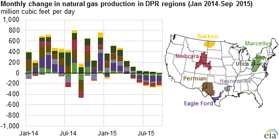 http://www.eia.gov/todayinenergy/images/2015.08.26/main.png