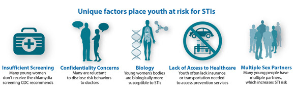 This graphic shows that unique factors, including insufficient screening, confidentiality concerns, biology, lack of access to health care, and multiple sex partners place youth at risk. Many young women don't receive the chlamydia screening CDC recommends. Many youth are reluctant to disclose risk behaviors to doctors. Young women's bodies are biologically more susceptible to sexually transmitted infections. Youth often lack insurance or transportation needed to access prevention services. And many young people have multiple partners which increases STI risk.