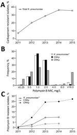 Thumbnail of Antimicrobial resistance profile of Klebsiella pneumoniae isolated from hospital inpatients in São Paulo, Brazil. A) Carbapenem resistance trend among all K. pneumoniae isolates cultured during January 1, 2011–December 31, 2015 (n = 3,085; p<0.001). B) Polymyxin B MIC distribution stratified by carbapenem susceptibility. C) Polymyxin B resistance trend stratified by carbapenem susceptibility, 2011–2015. B, C) Carbapenem-susceptible K. pneumoniae (CSKp) isolated during January 1,