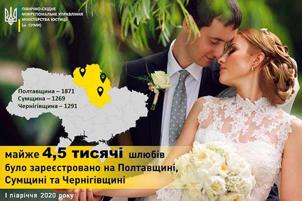 У І півріччі майже 2 тисячі пар створили родини на Полтавщині
