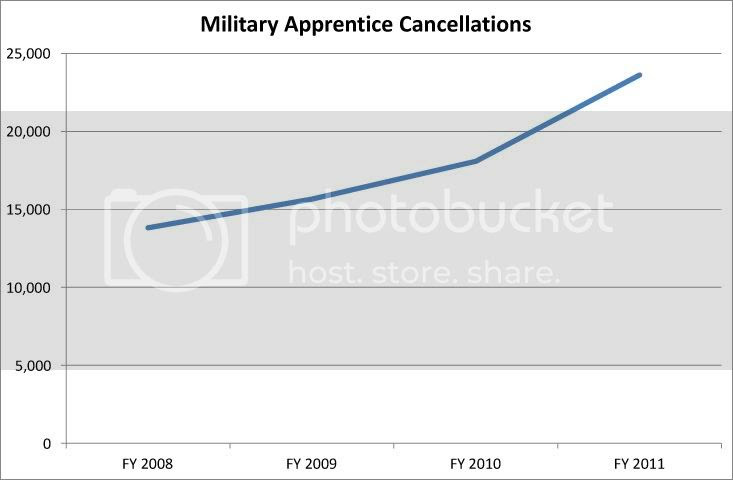 Miltary Apprenticeship Cancellations