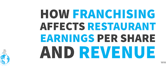 How Franchising Affects Restaurant Earnings Per Share and Revenue