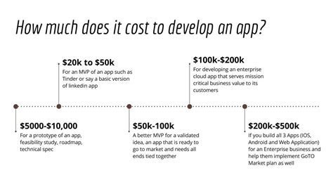 The famous Question: How much does it cost to develop an