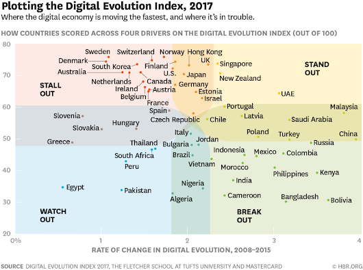 These are the world's most digitally advanced countries