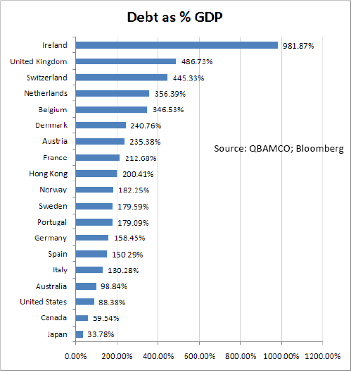 http://trumanfactor.com/wp-content/uploads/2011/11/debt-gdp-countries.png