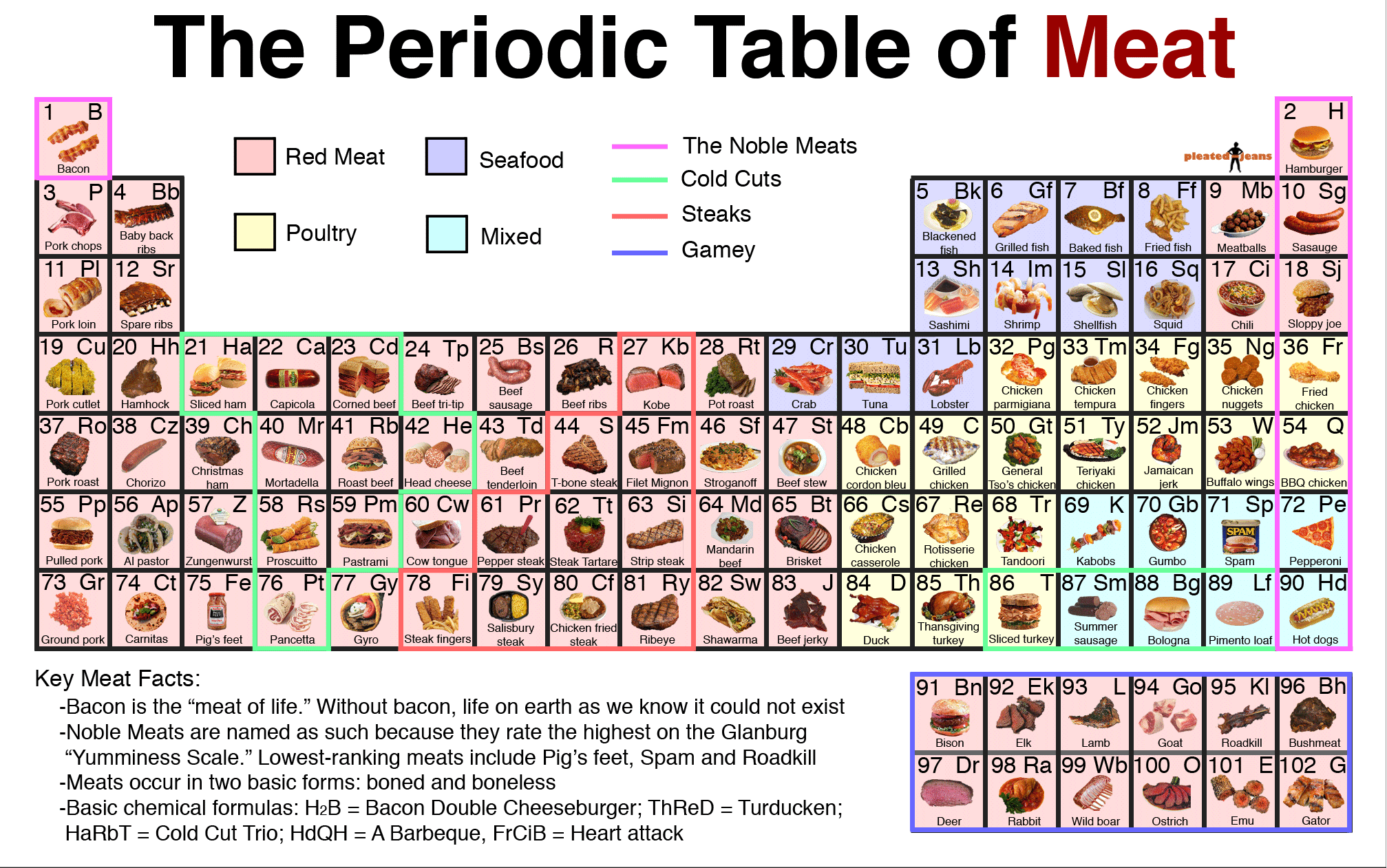 From http://www.pleated-jeans.com/2010/07/12/the-periodic-table-of-meat-image/