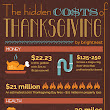 The Hidden Costs of Thanksgiving