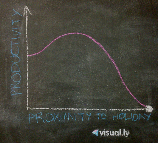 Holiday Productivity | Visual.ly
