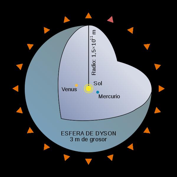 http://upload.wikimedia.org/wikipedia/commons/thumb/e/ec/Dyson_Sphere_Diagram-es.svg/600px-Dyson_Sphere_Diagram-es.svg.png