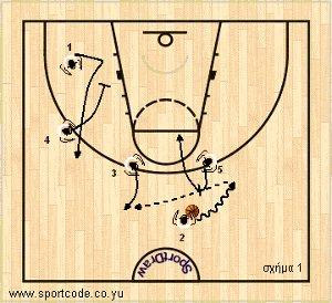 mundobasket_offense_plays_form131_serbia_02a