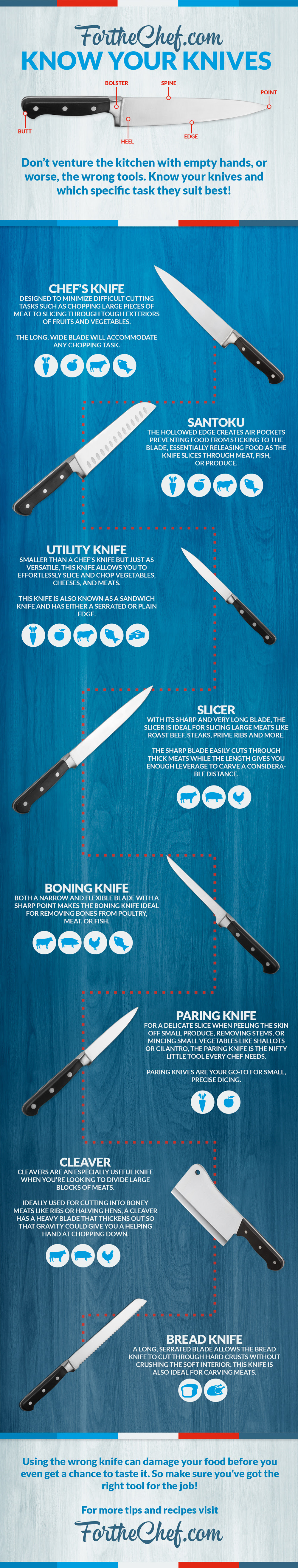 Know Your Knives – A Guide to Kitchen Knives [OC]