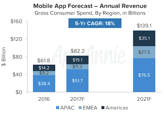 Forecast: Mobile App Store Revenue to Exceed $139B in 2021