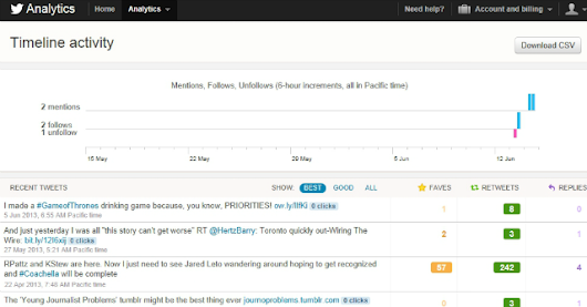 Twitter Analytics: A Great First Step, But We Want More