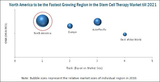 Stem Cell Therapy Market by Type & Therapeutic Applications - 2021| MarketsandMarkets