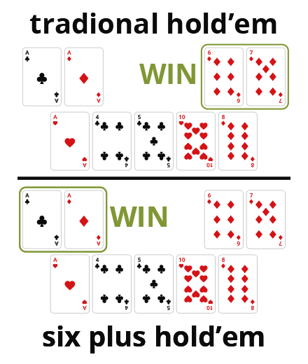 Six Plus Hold'em Rules and Tips