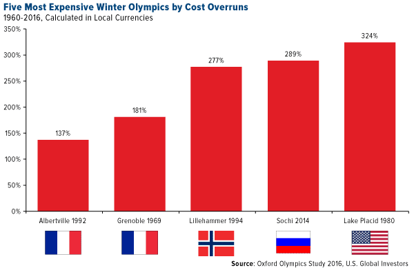five most expensive winter olympics by cost overruns