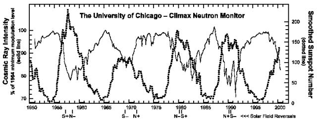 Neutron counts, Climaz Colorado, with sunspots, Univ. of Chicago