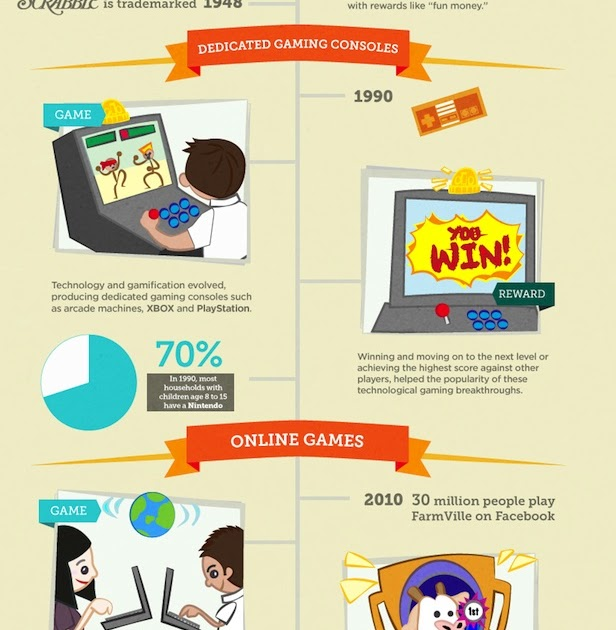4 H On Twitter Check Out This Infographic On How To: Infographic: The Evolution Of Gamification